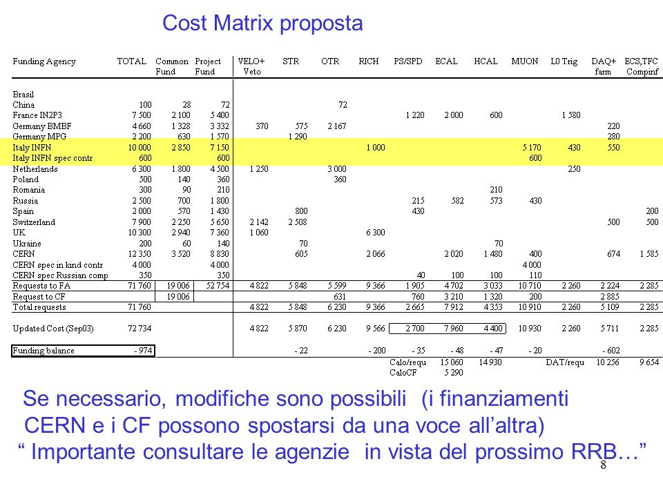 8 Se necessario, modifiche sono possibili (i finanziamenti CERN e i CF possono spostarsi da una voce all'altra) Importante consultare le agenzie in vista del prossimo RRB… Cost Matrix proposta