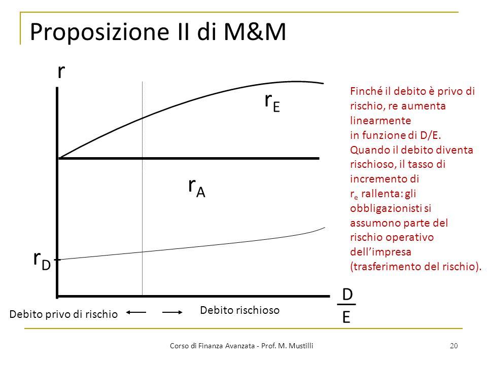 20 Proposizione II di M&M Corso di Finanza Avanzata - Prof. M. Mustilli DEDE rDrD rErE rArA Debito privo di rischio Debito rischioso r Finché il debit