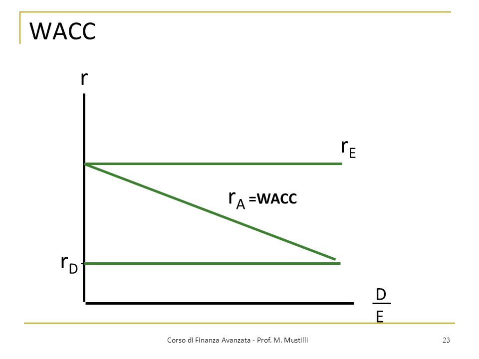 23 WACC Corso di Finanza Avanzata - Prof. M. Mustilli r DEDE rDrD rErE r A =WACC