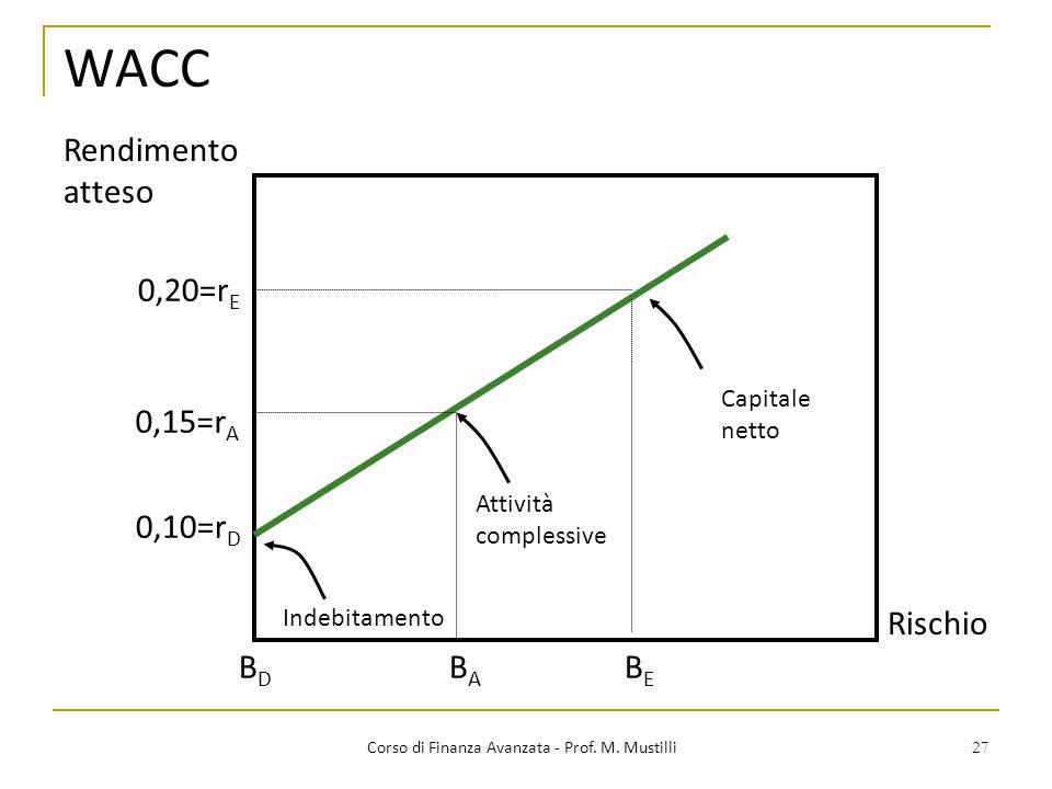27 WACC Corso di Finanza Avanzata - Prof. M. Mustilli 0,10=r D 0,20=r E 0,15=r A BEBE BABA BDBD Rischio Rendimento atteso Capitale netto Attività comp