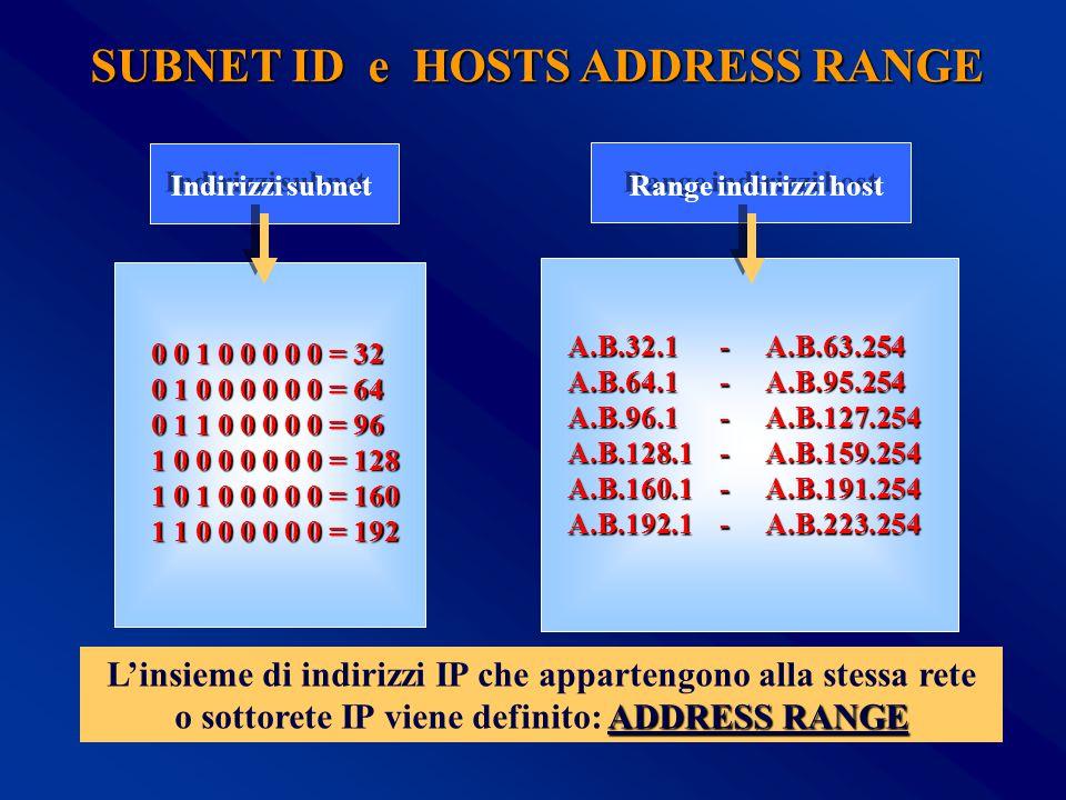 0 0 1 0 0 0 0 0 = 32 0 1 0 0 0 0 0 0 = 64 0 1 1 0 0 0 0 0 = 96 1 0 0 0 0 0 0 0 = 128 1 0 1 0 0 0 0 0 = 160 1 1 0 0 0 0 0 0 = 192 A.B.32.1 - A.B.63.254 A.B.64.1 - A.B.95.254 A.B.96.1 - A.B.127.254 A.B.128.1 - A.B.159.254 A.B.160.1 - A.B.191.254 A.B.192.1 - A.B.223.254 Indirizzi subnet Range indirizzi host SUBNET ID e HOSTS ADDRESS RANGE L'insieme di indirizzi IP che appartengono alla stessa rete ADDRESS RANGE o sottorete IP viene definito: ADDRESS RANGE