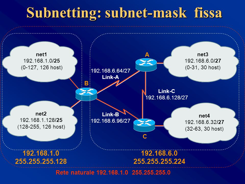 Subnetting: subnet-mask fissa A C B net1 192.168.1.0/25 (0-127, 126 host) net2 192.168.1.128/25 (128-255, 126 host) net3 192.168.6.0/27 (0-31, 30 host) net4 192.168.6.32/27 (32-63, 30 host) 192.168.6.64/27 Link-A Link-B 192.168.6.96/27 Link-C 192.168.6.128/27 192.168.1.0 255.255.255.128 192.168.6.0 255.255.255.224 Rete naturale 192.168.1.0 255.255.255.0
