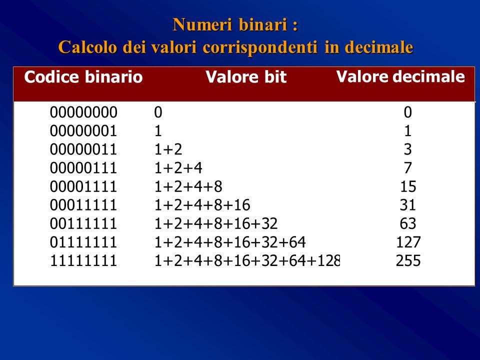 Numeri binari : Numeri binari : Calcolo dei valori corrispondenti in decimale Codice binarioValore bit Valore decimale 00000000 00000001 00000011 00000111 00001111 00011111 00111111 01111111 11111111 0 1 1+2 1+2+4 1+2+4+8 1+2+4+8+16 1+2+4+8+16+32 1+2+4+8+16+32+64 1+2+4+8+16+32+64+128 0 1 3 7 15 31 63 127 255