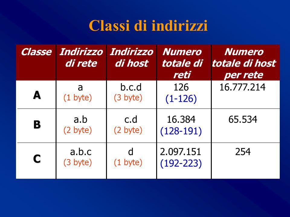 Assegnazione razionale degli indirizzi IP Lo spazio degli indirizzi di classe C è attualmente allocato in modo tale da consentire l'aggregazione degli indirizzi Esigenze dell organizzazioneIndirizzi assegnati Meno di 256 indirizzi1 rete di classe C Meno di 512 ma più di 2562 reti di classe C contigue Meno di 1024 ma più di 5124 reti di classe C contigue Meno di 2048 ma più di 10248 reti di classe C contigue Meno di 4096 ma più di 204816 reti di classe C contigue Meno di 8192 ma più di 409632 reti di classe C contigue Meno di 16384 ma più di 819264 reti di classe C contigue