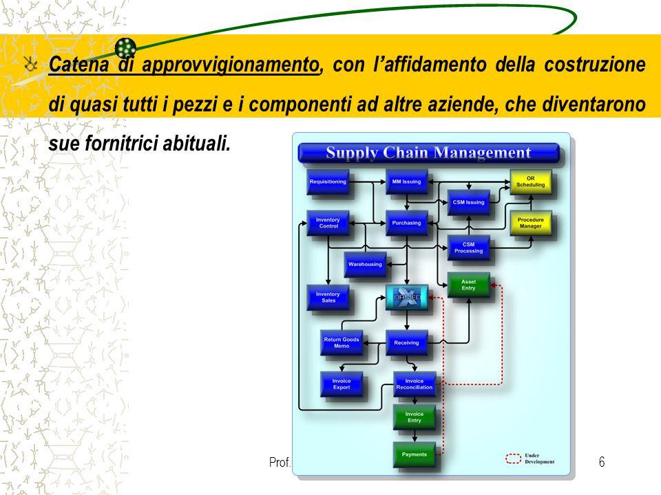 Prof. Carmelo Maria Porto6 Catena di approvvigionamento, con l ' affidamento della costruzione di quasi tutti i pezzi e i componenti ad altre aziende,