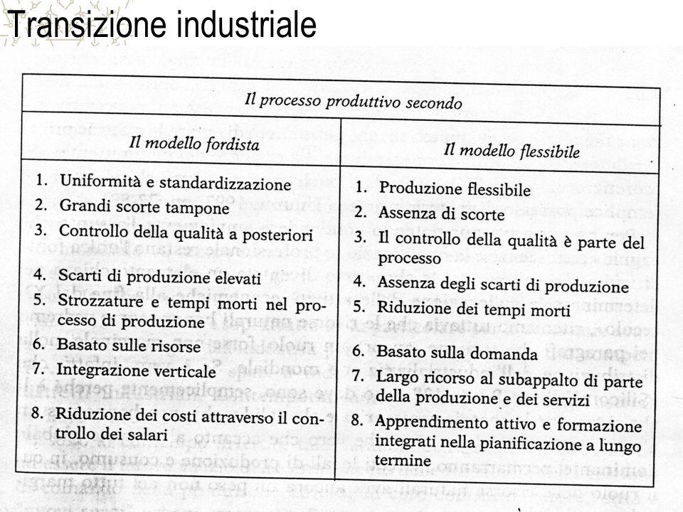 Prof. Carmelo Maria Porto9 Transizione industriale