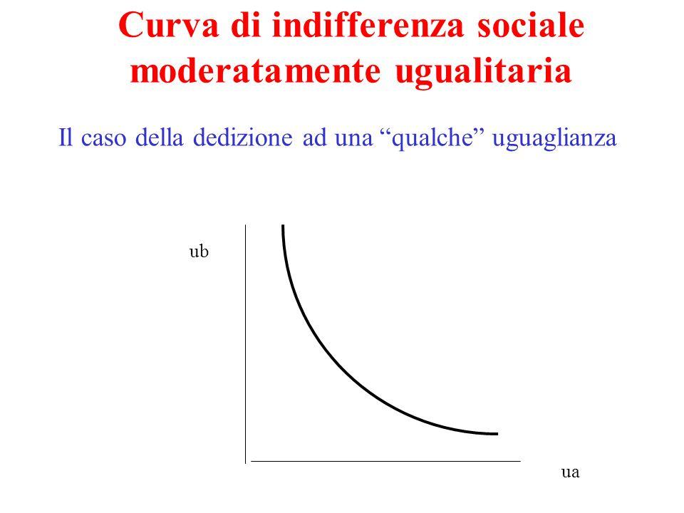 ua ub Curva di indifferenza sociale moderatamente ugualitaria Il caso della dedizione ad una qualche uguaglianza