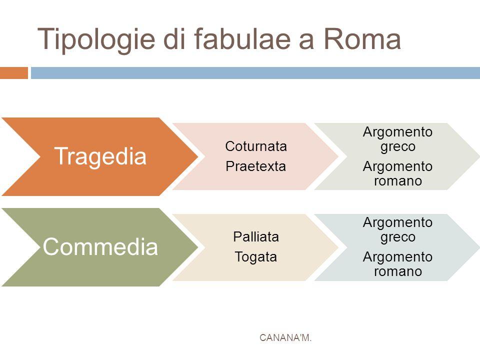 Tipologie di fabulae a Roma CANANA'M. Tragedia Coturnata Praetexta Argomento greco Argomento romano Commedia Palliata Togata Argomento greco Argomento