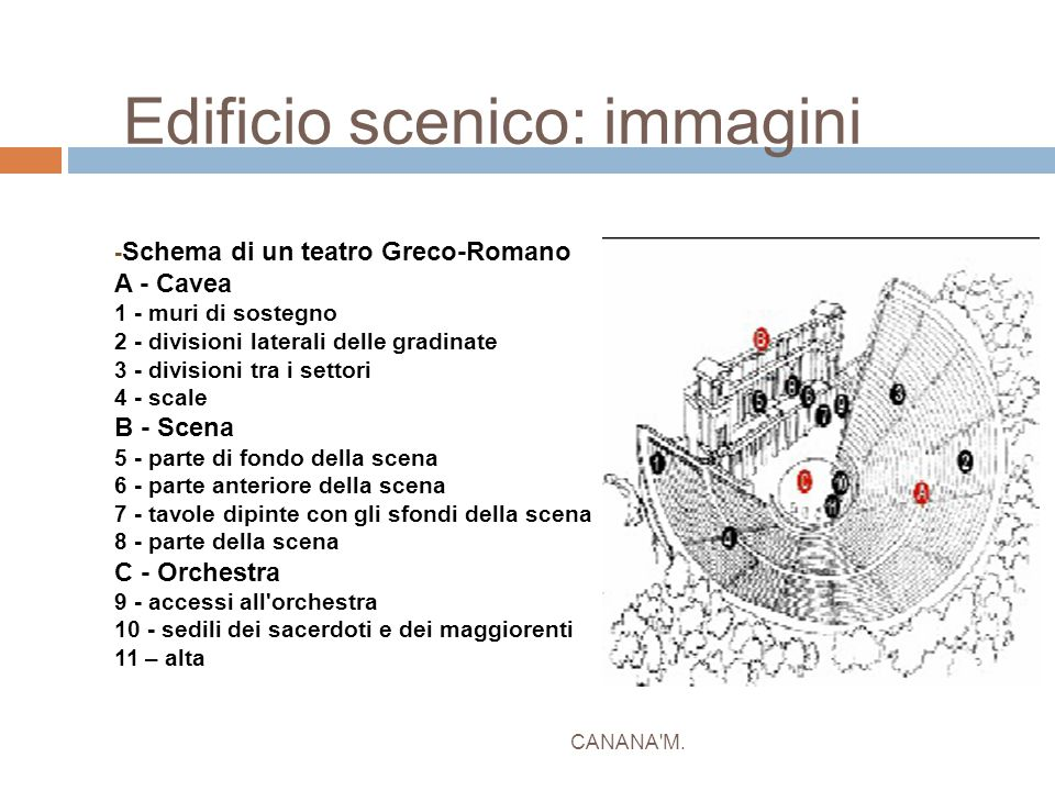 Edificio scenico: immagini CANANA'M. - Schema di un teatro Greco-Romano A - Cavea 1 - muri di sostegno 2 - divisioni laterali delle gradinate 3 - divi