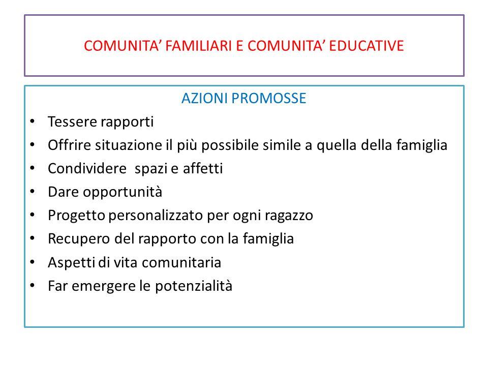 COMUNITA' FAMILIARI E COMUNITA' EDUCATIVE AZIONI PROMOSSE Tessere rapporti Offrire situazione il più possibile simile a quella della famiglia Condivid
