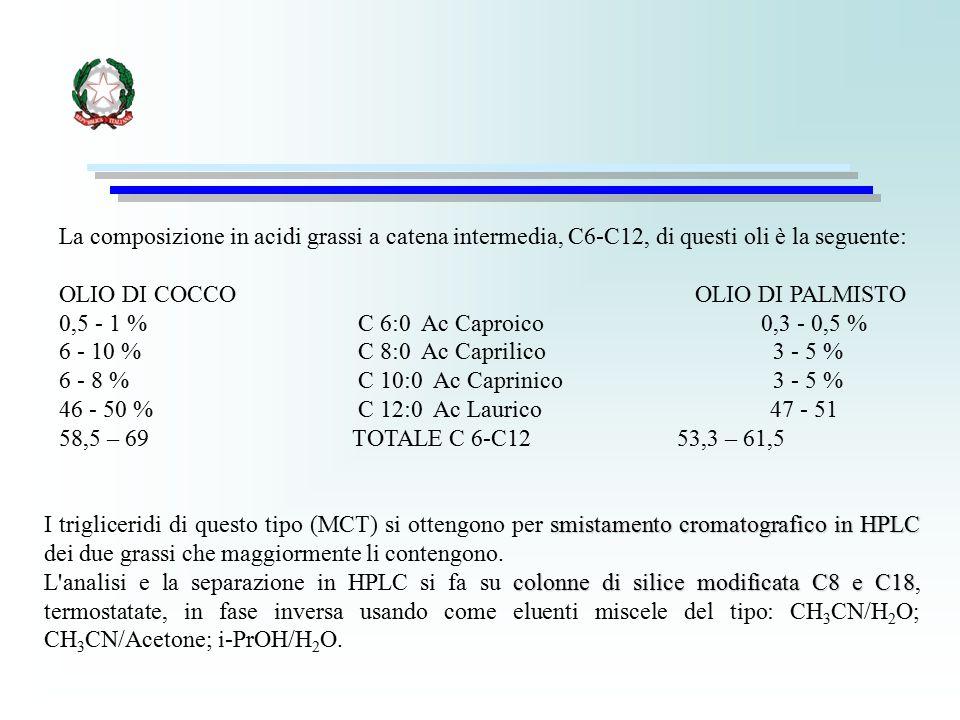 La composizione in acidi grassi a catena intermedia, C6-C12, di questi oli è la seguente: OLIO DI COCCO OLIO DI PALMISTO 0,5 - 1 % C 6:0 Ac Caproico 0
