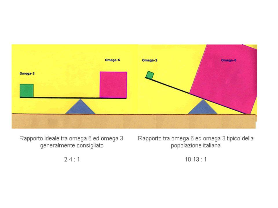 Rapporto Ω6/Ω3 in alcuni oli di uso comune Olio di semi di lino1:4 Olio di colza2:1 Olio di canapa3:1 Olio di soia8:1 Olio di oliva9:1 Olio di germe di grano10:1 Olio di arachidi62:1 Olio di girasole71:1