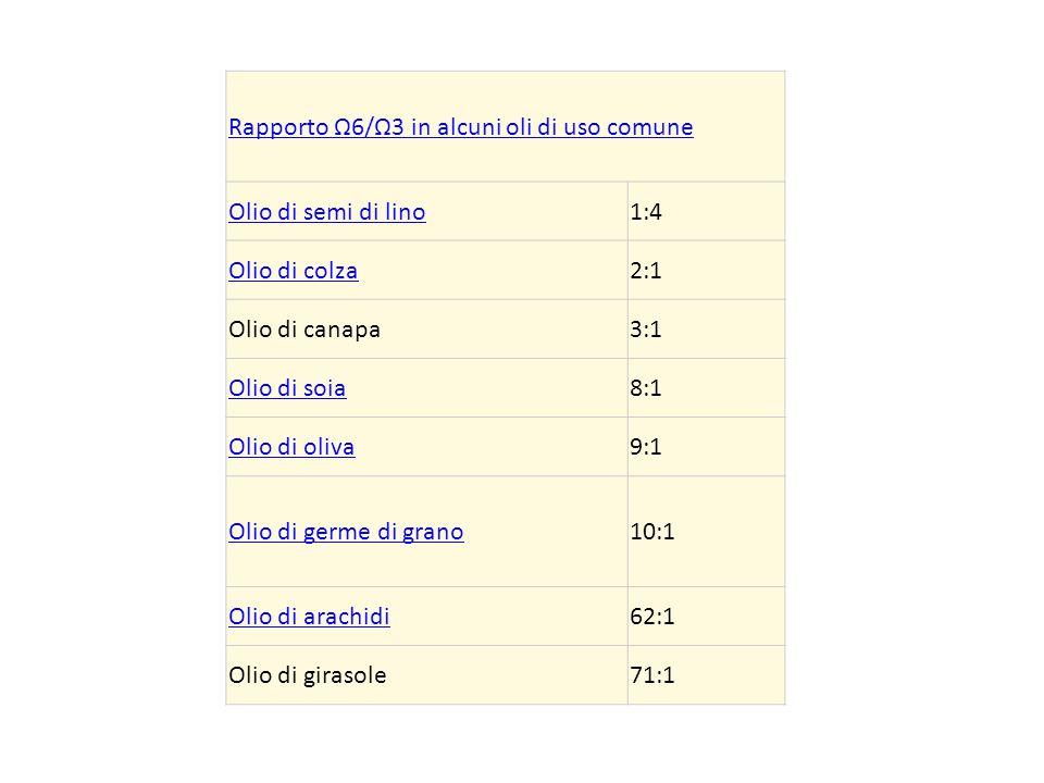 Rapporto Ω6/Ω3 in alcuni oli di uso comune Olio di semi di lino1:4 Olio di colza2:1 Olio di canapa3:1 Olio di soia8:1 Olio di oliva9:1 Olio di germe d