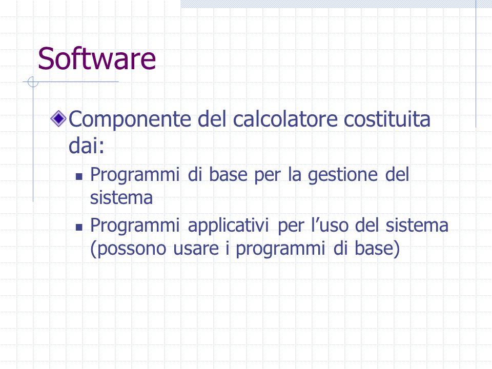 Software Componente del calcolatore costituita dai: Programmi di base per la gestione del sistema Programmi applicativi per l'uso del sistema (possono usare i programmi di base)
