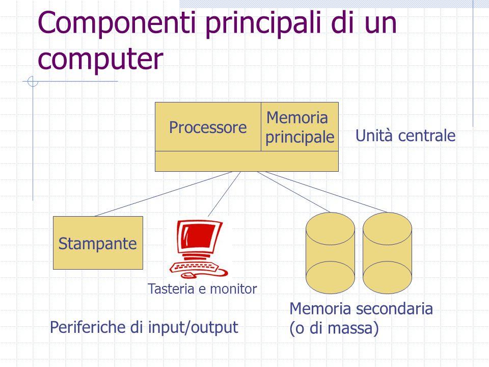 Componenti principali di un computer Processore Stampante Periferiche di input/output Memoria secondaria (o di massa) Unità centrale Memoria principale Tasteria e monitor
