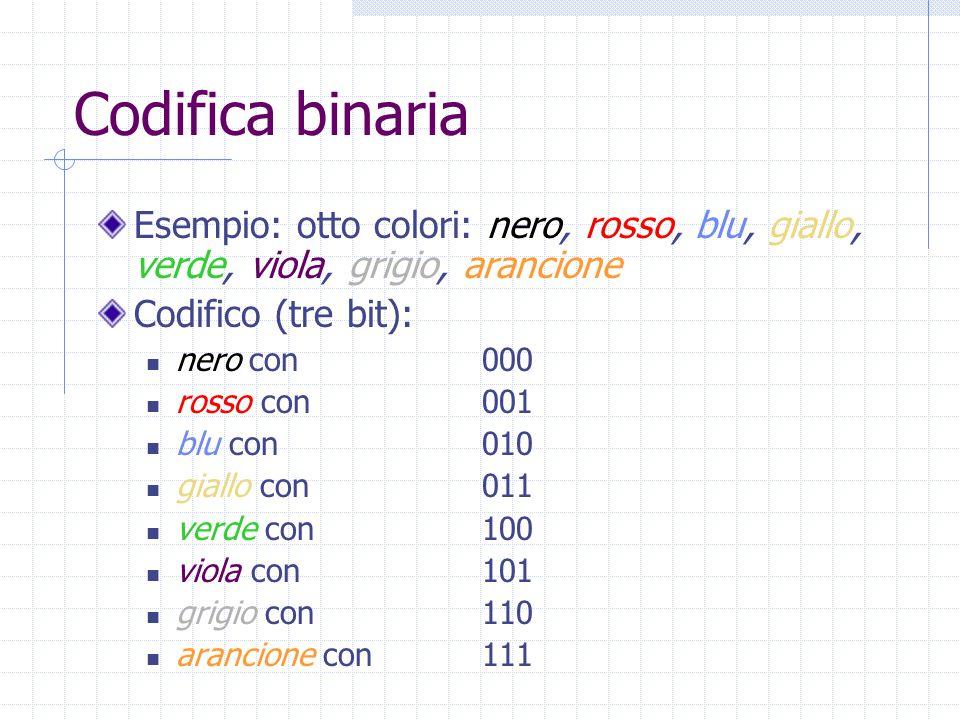 Codifica binaria Esempio: otto colori: nero, rosso, blu, giallo, verde, viola, grigio, arancione Codifico (tre bit): nero con000 rosso con001 blu con010 giallo con011 verde con100 viola con101 grigio con110 arancione con111