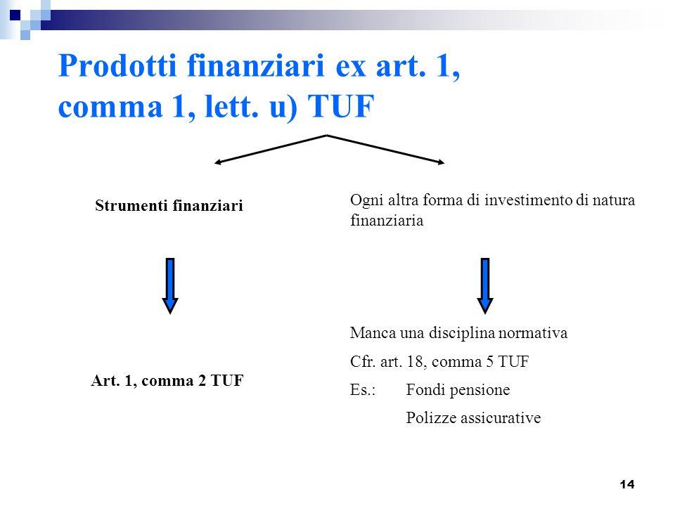 14 Prodotti finanziari ex art. 1, comma 1, lett. u) TUF Strumenti finanziari Ogni altra forma di investimento di natura finanziaria Art. 1, comma 2 TU
