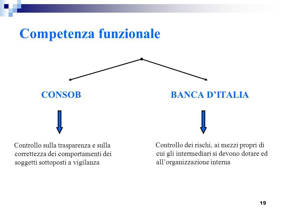 19 Competenza funzionale CONSOB BANCA D'ITALIA Controllo sulla trasparenza e sulla correttezza dei comportamenti dei soggetti sottoposti a vigilanza C