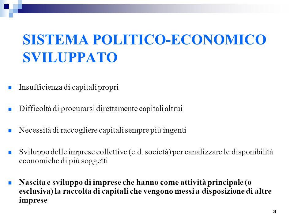 3 SISTEMA POLITICO-ECONOMICO SVILUPPATO Insufficienza di capitali propri Difficoltà di procurarsi direttamente capitali altrui Necessità di raccoglier