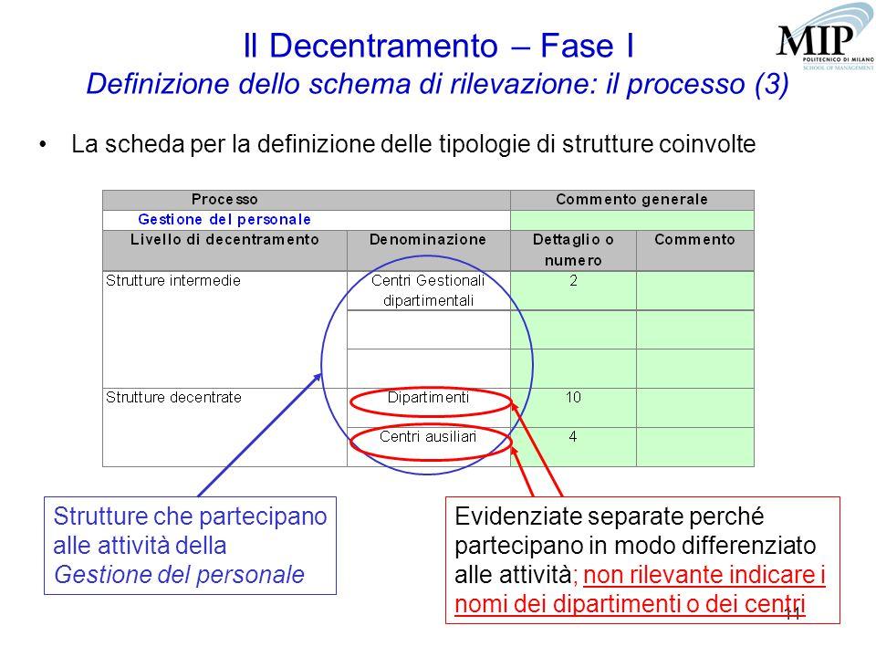 11 Il Decentramento – Fase I Definizione dello schema di rilevazione: il processo (3) La scheda per la definizione delle tipologie di strutture coinvolte Strutture che partecipano alle attività della Gestione del personale Evidenziate separate perché partecipano in modo differenziato alle attività; non rilevante indicare i nomi dei dipartimenti o dei centri