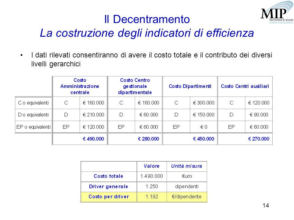 14 Il Decentramento La costruzione degli indicatori di efficienza I dati rilevati consentiranno di avere il costo totale e il contributo dei diversi livelli gerarchici