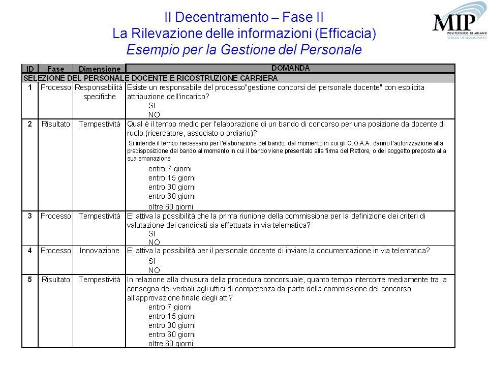 15 Il Decentramento – Fase II La Rilevazione delle informazioni (Efficacia) Esempio per la Gestione del Personale