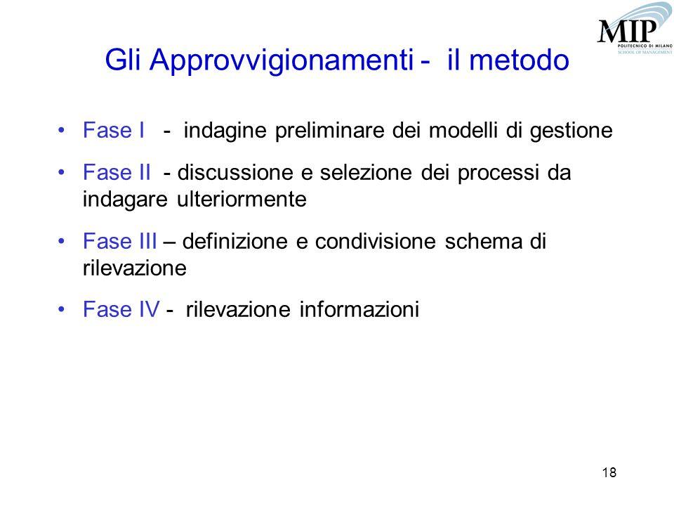 18 Gli Approvvigionamenti - il metodo Fase I - indagine preliminare dei modelli di gestione Fase II - discussione e selezione dei processi da indagare ulteriormente Fase III – definizione e condivisione schema di rilevazione Fase IV - rilevazione informazioni