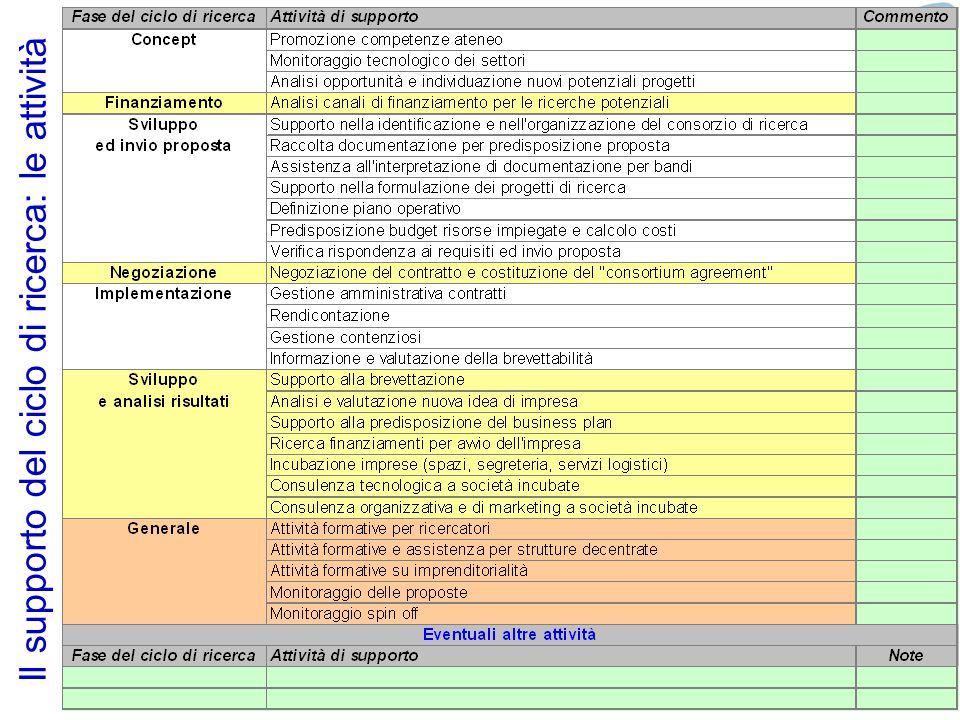 24 Il supporto del ciclo di ricerca: le attività