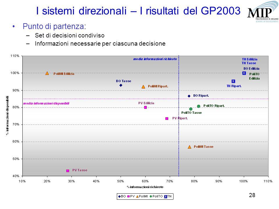 28 I sistemi direzionali – I risultati del GP2003 Punto di partenza: –Set di decisioni condiviso –Informazioni necessarie per ciascuna decisione