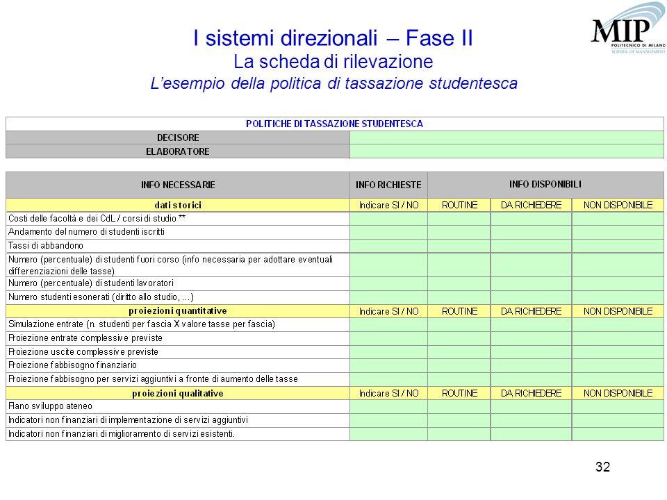 32 I sistemi direzionali – Fase II La scheda di rilevazione L'esempio della politica di tassazione studentesca