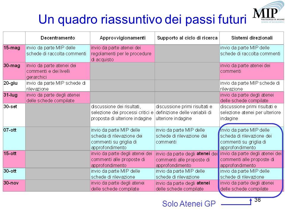 36 Un quadro riassuntivo dei passi futuri Solo Atenei GP