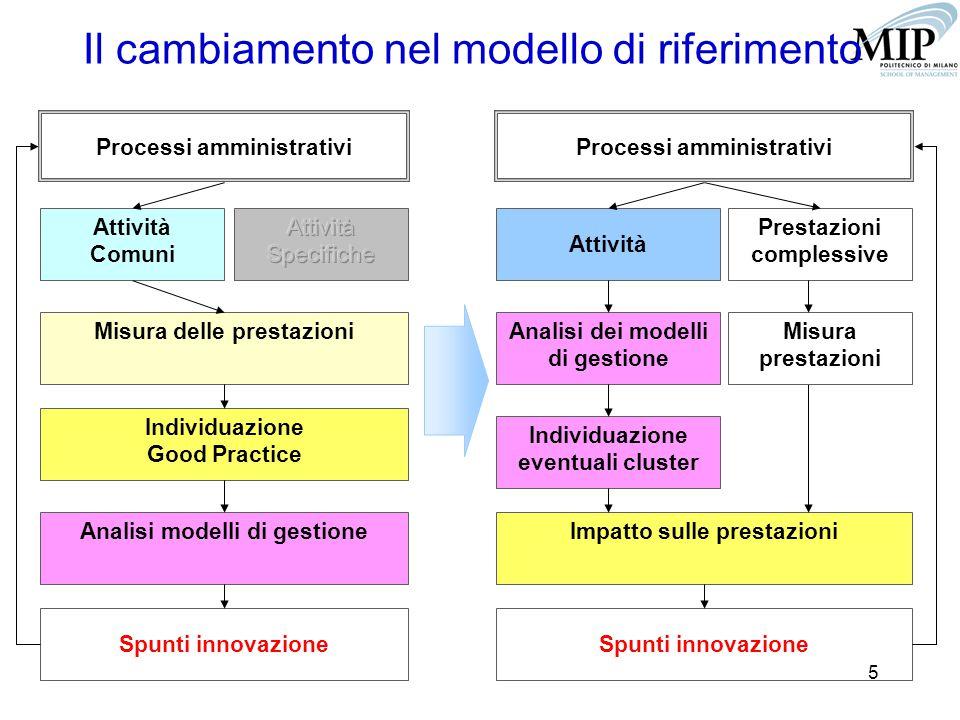 5 Il cambiamento nel modello di riferimento Processi amministrativi Attività Comuni Misura delle prestazioni Individuazione Good Practice Analisi modelli di gestione Spunti innovazione Processi amministrativi Attività Analisi dei modelli di gestione Impatto sulle prestazioni Individuazione eventuali cluster Spunti innovazione Prestazioni complessive Misura prestazioni