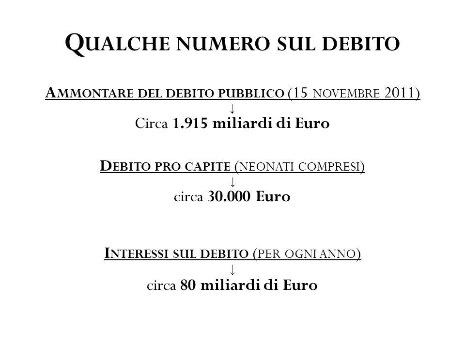 Q UALCHE NUMERO SUL DEBITO A MMONTARE DEL DEBITO PUBBLICO (15 NOVEMBRE 2011) ↓ Circa 1.915 miliardi di Euro D EBITO PRO CAPITE ( NEONATI COMPRESI ) ↓ circa 30.000 Euro I NTERESSI SUL DEBITO ( PER OGNI ANNO ) ↓ circa 80 miliardi di Euro