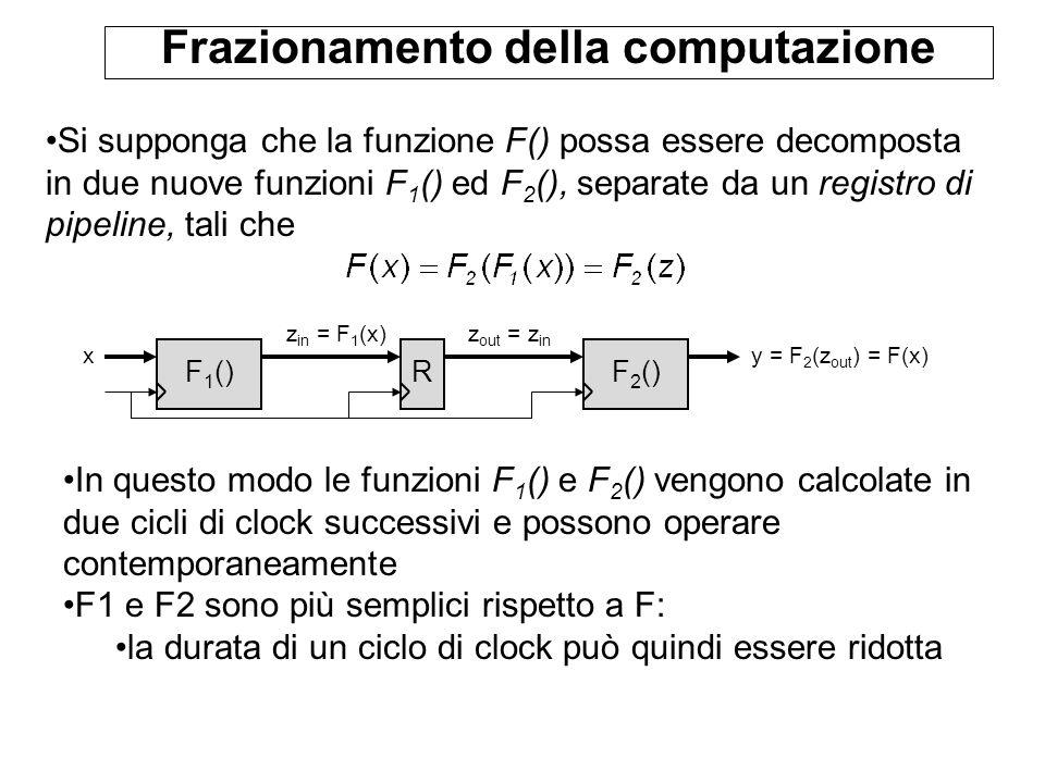 Frazionamento della computazione Si supponga che la funzione F() possa essere decomposta in due nuove funzioni F 1 () ed F 2 (), separate da un registro di pipeline, tali che F 1 () y = F 2 (z out ) = F(x)x F 2 () z in = F 1 (x) R z out = z in In questo modo le funzioni F 1 () e F 2 () vengono calcolate in due cicli di clock successivi e possono operare contemporaneamente F1 e F2 sono più semplici rispetto a F: la durata di un ciclo di clock può quindi essere ridotta