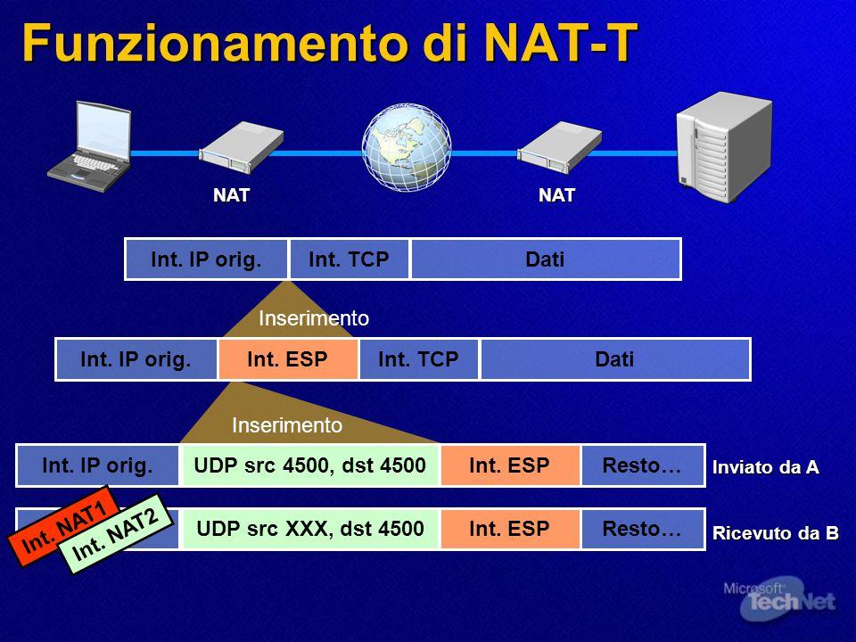 Funzionamento di NAT-T NATNAT Int. IP orig.Int. TCPDati Int. IP orig.Int. TCPDatiInt. ESP Inserimento Int. IP orig.Resto…Int. ESPUDP src 4500, dst 450