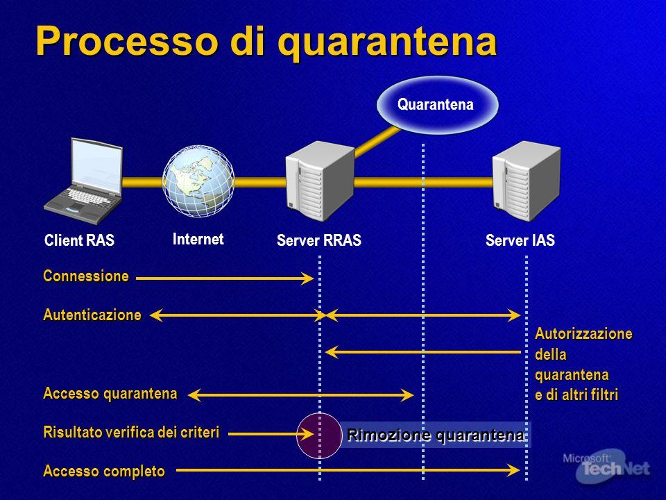 Processo di quarantena Internet Quarantena Client RASServer RRASServer IAS Connessione Autenticazione Risultato verifica dei criteri Accesso quaranten