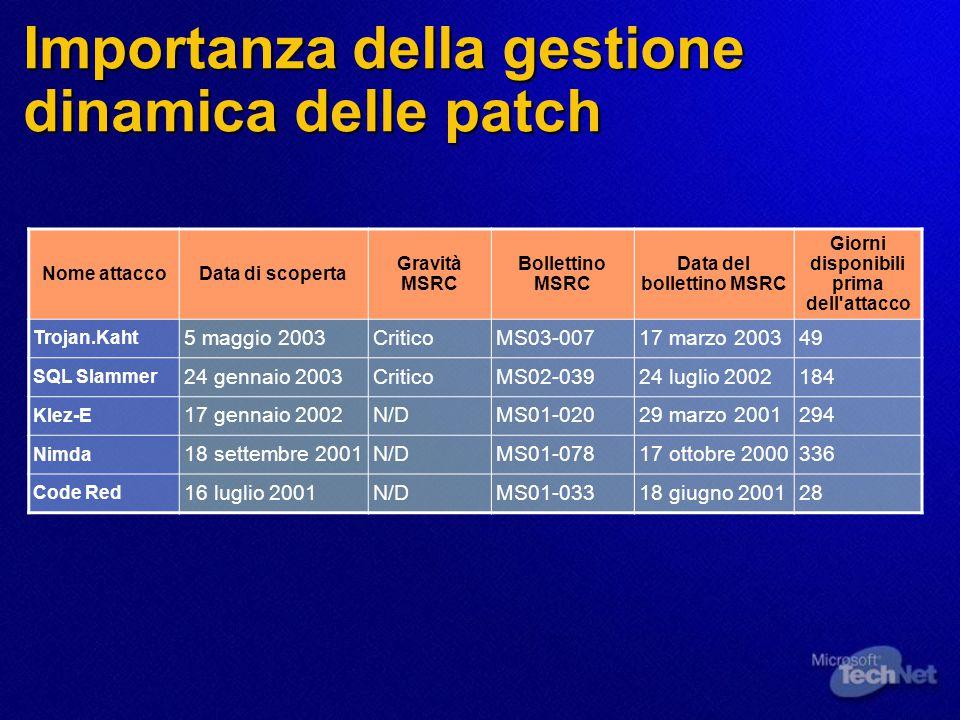 Importanza della gestione dinamica delle patch Nome attaccoData di scoperta Gravità MSRC Bollettino MSRC Data del bollettino MSRC Giorni disponibili p
