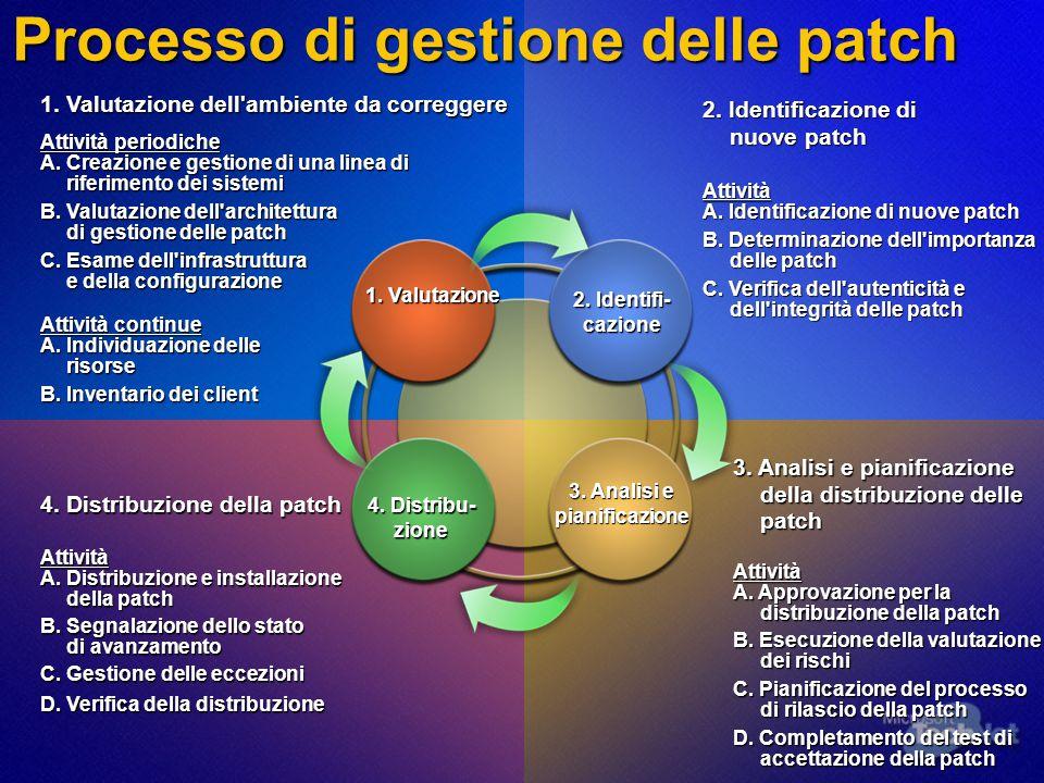 Processo di gestione delle patch 1. Valutazione dell'ambiente da correggere Attività periodiche A.Creazione e gestione di una linea di riferimento dei