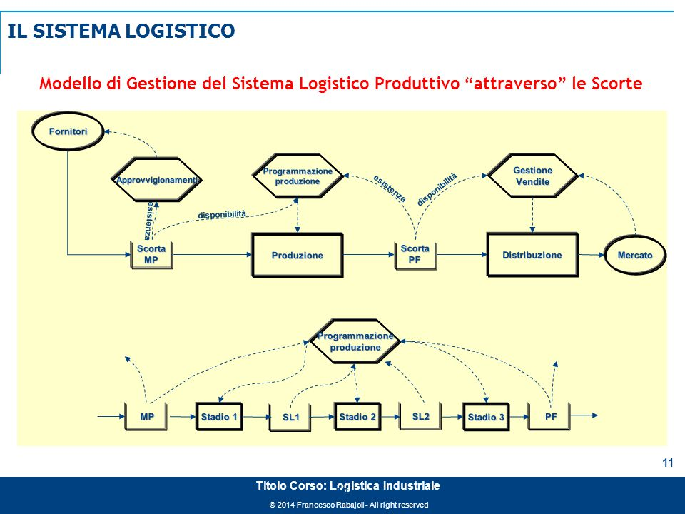 """© 2014 Francesco Rabajoli - All right reserved 11 Titolo Corso: Logistica Industriale Modello di Gestione del Sistema Logistico Produttivo """"attraverso"""