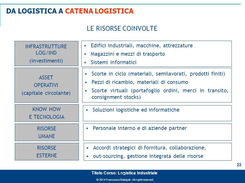 © 2014 Francesco Rabajoli - All right reserved 22 Titolo Corso: Logistica Industriale LE RISORSE COINVOLTE INFRASTRUTTURE LOG/IND (investimenti) Edifi