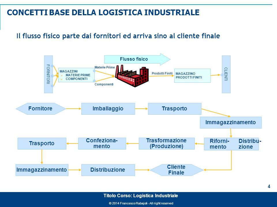 © 2014 Francesco Rabajoli - All right reserved 4 Titolo Corso: Logistica Industriale FORNITORI MAGAZZINI  MATERIE PRIME  COMPONENTI Materie Prime Co