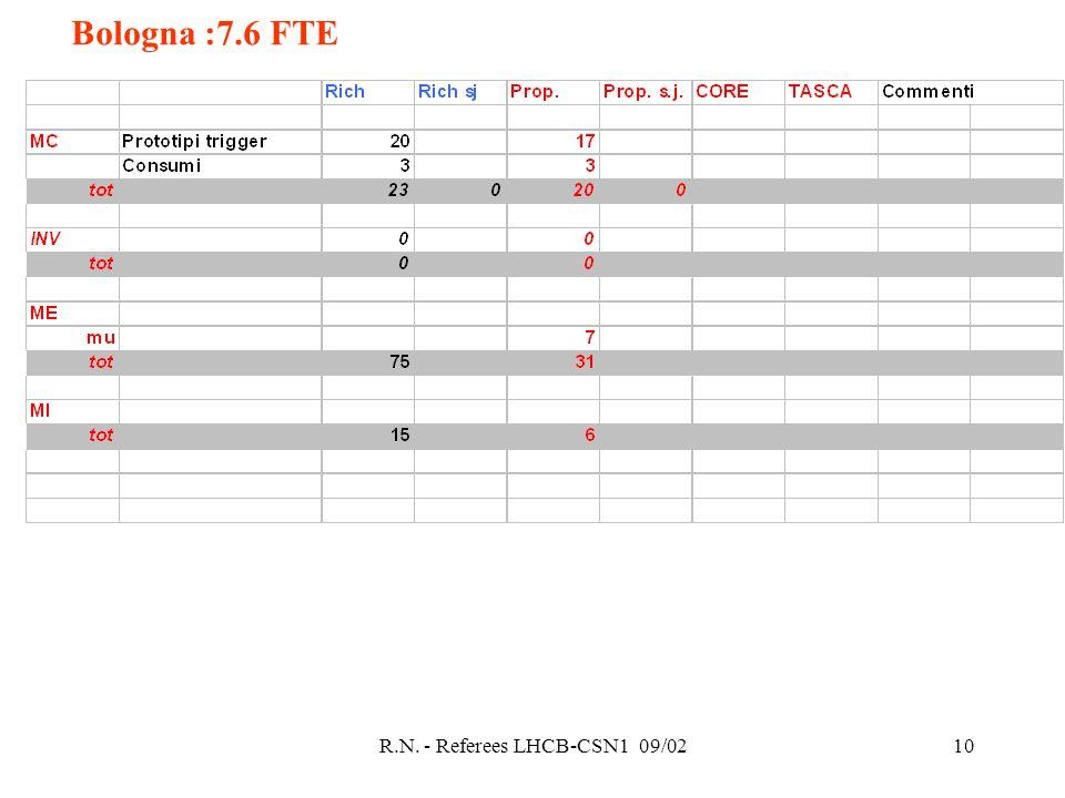 R.N. - Referees LHCB-CSN1 09/0210 Bologna :7.6 FTE