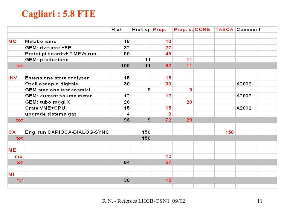 R.N. - Referees LHCB-CSN1 09/0211 Cagliari : 5.8 FTE