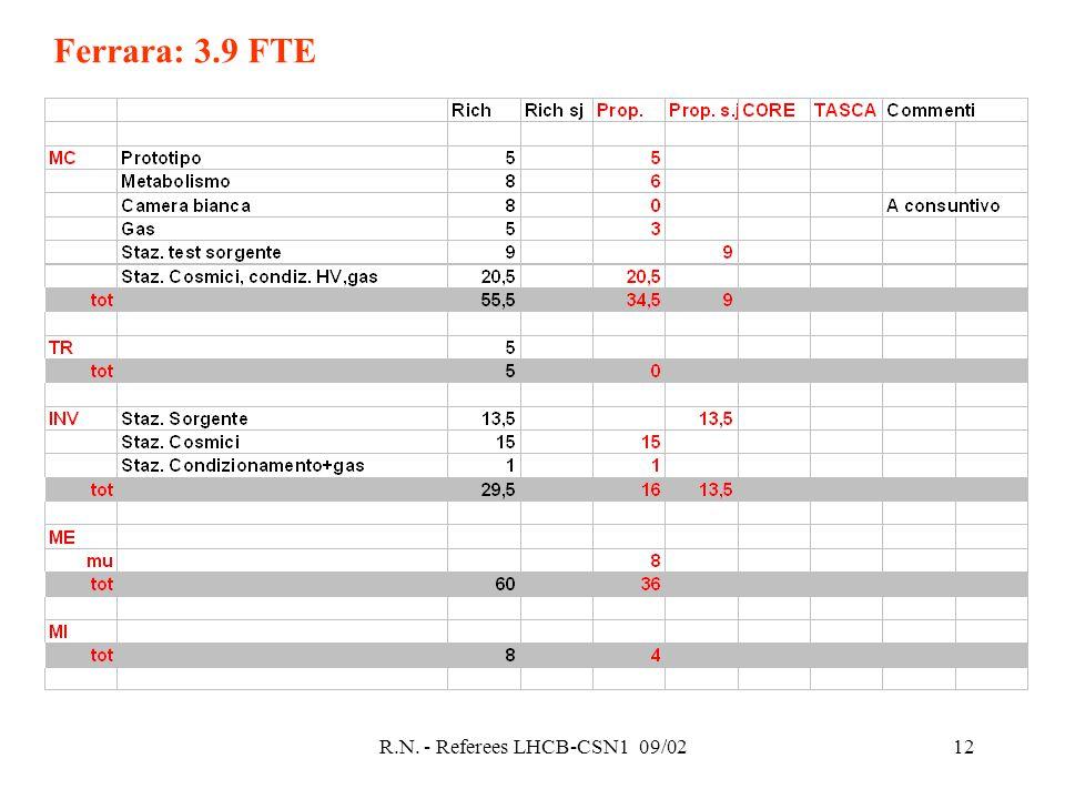 R.N. - Referees LHCB-CSN1 09/0212 Ferrara: 3.9 FTE