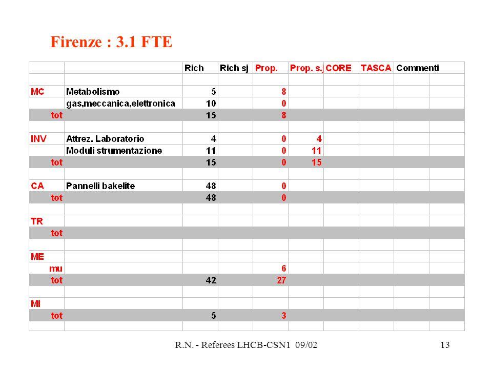 R.N. - Referees LHCB-CSN1 09/0213 Firenze : 3.1 FTE