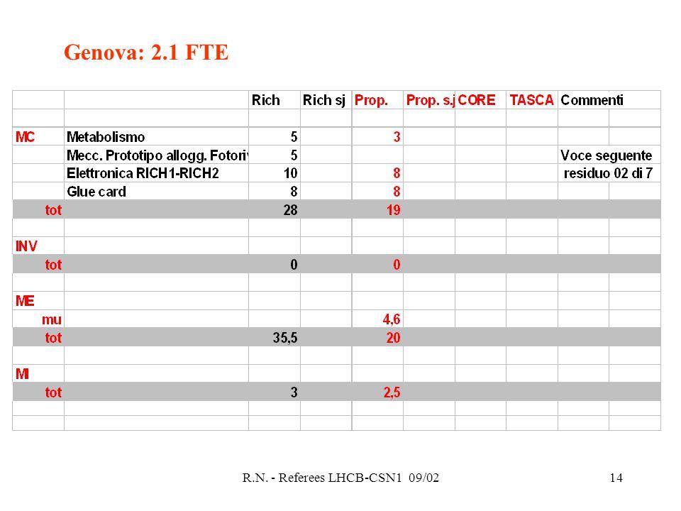 R.N. - Referees LHCB-CSN1 09/0214 Genova: 2.1 FTE