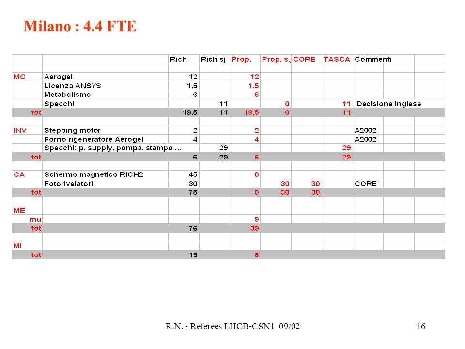 R.N. - Referees LHCB-CSN1 09/0216 Milano : 4.4 FTE