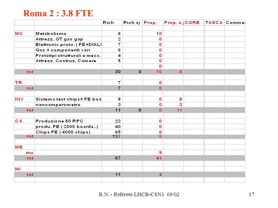 R.N. - Referees LHCB-CSN1 09/0217 Roma 2 : 3.8 FTE