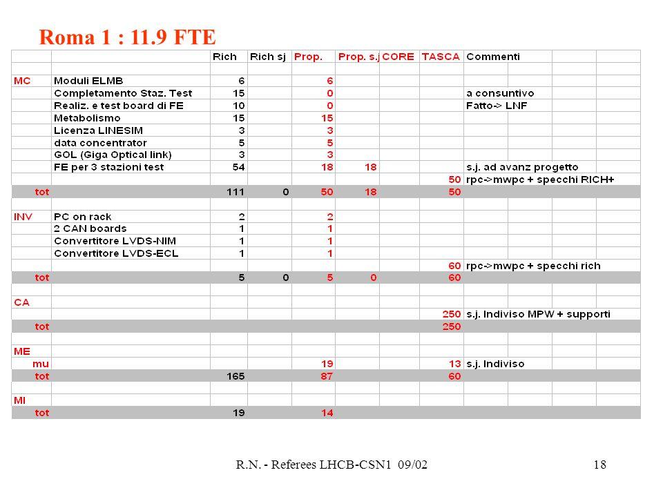 R.N. - Referees LHCB-CSN1 09/0218 Roma 1 : 11.9 FTE