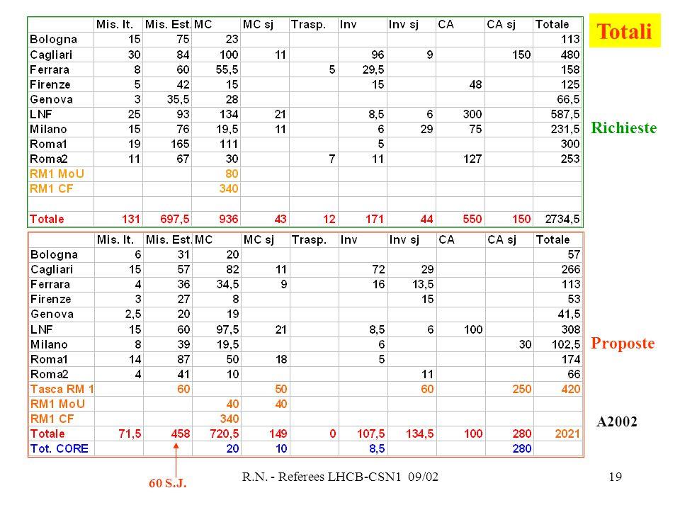 R.N. - Referees LHCB-CSN1 09/0219 Richieste Proposte Totali 60 S.J. A2002